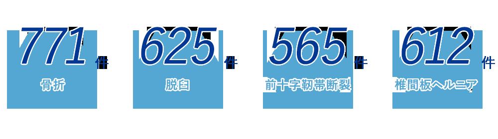 手術件数(2014年〜2019年)